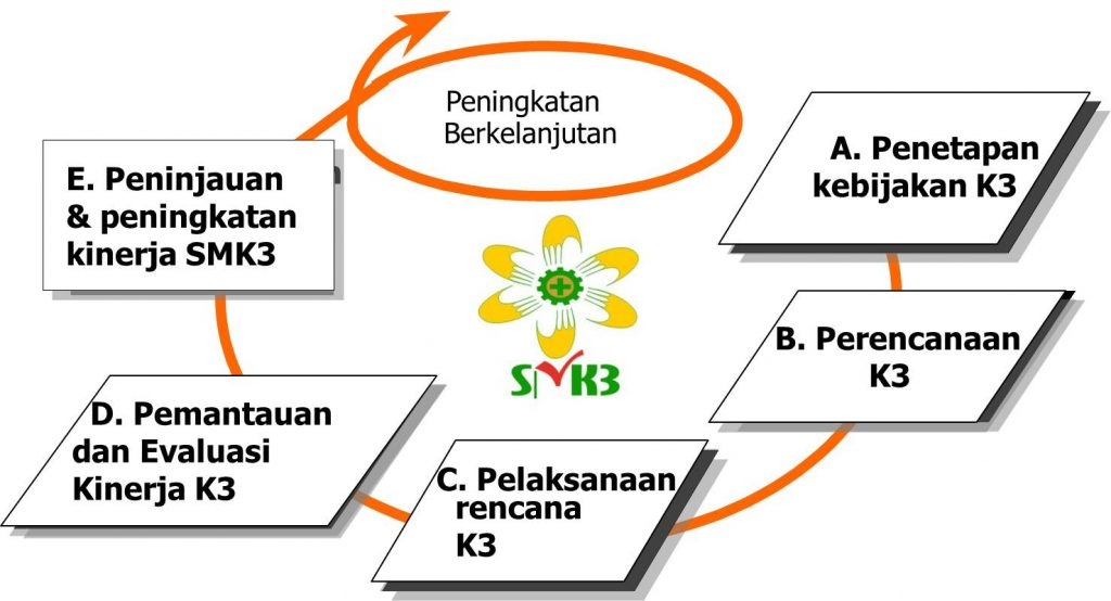 5-prinsip-smk3 konsultan smk3